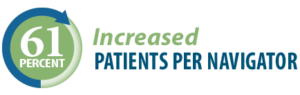 Increased Patients Per Navigator