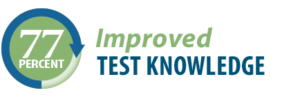 77 percent improved test knowledge